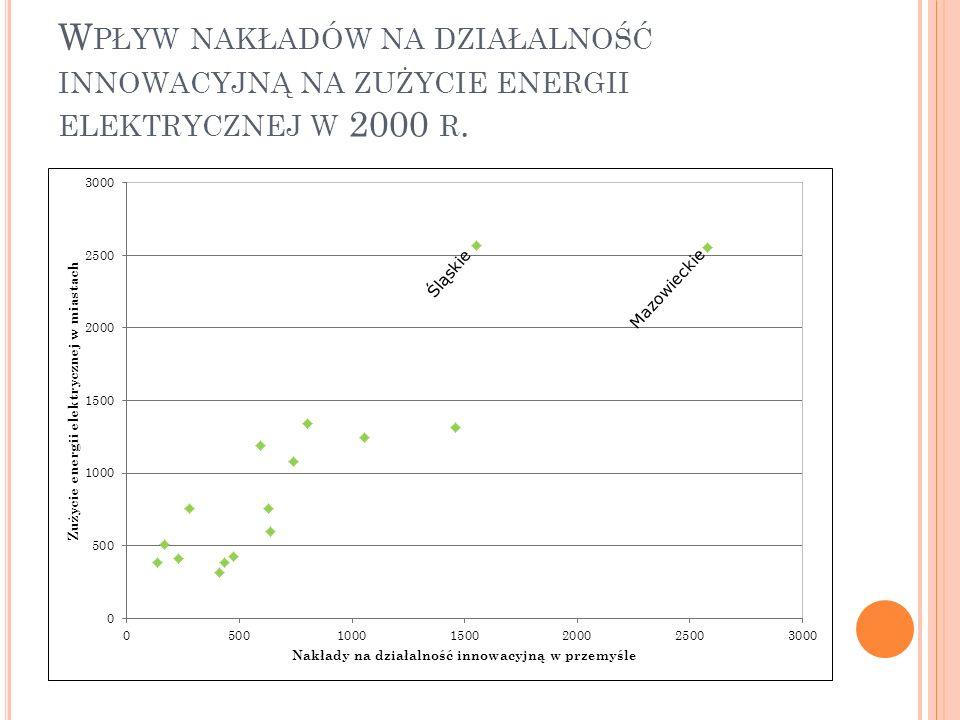 W PŁYW NAKŁADÓW NA DZIAŁALNOŚĆ INNOWACYJNĄ NA ZUŻYCIE ENERGII ELEKTRYCZNEJ W 2000 R.