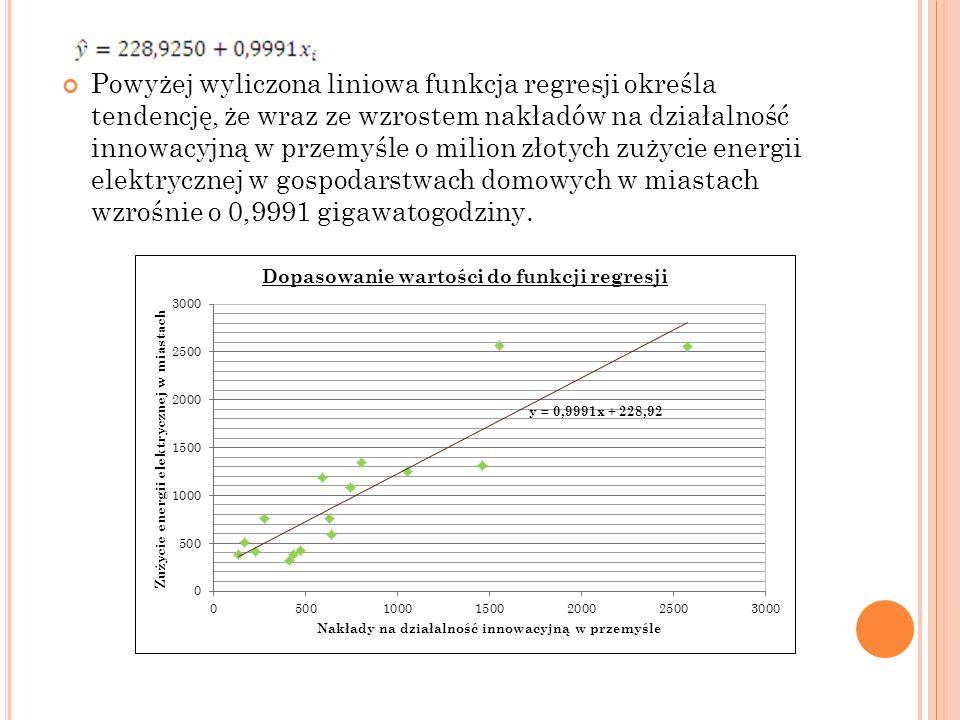 Powyżej wyliczona liniowa funkcja regresji określa tendencję, że wraz ze wzrostem nakładów na działalność innowacyjną w przemyśle o milion złotych zuż
