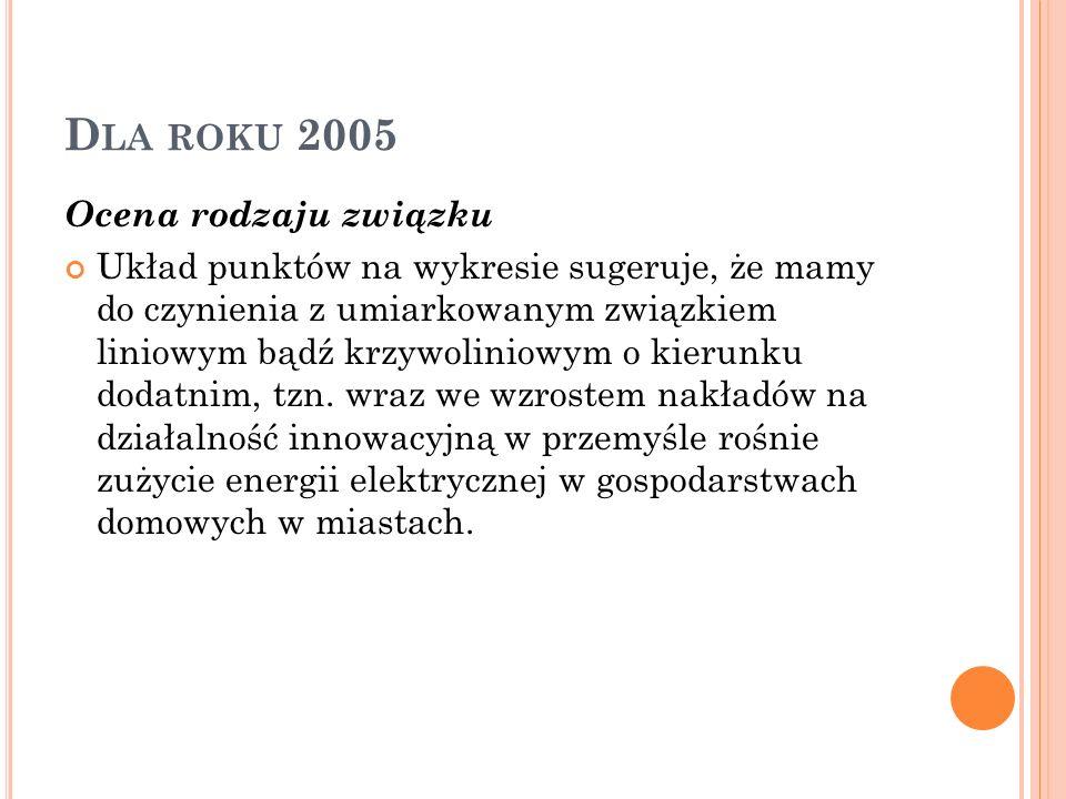 D LA ROKU 2005 Ocena rodzaju związku Układ punktów na wykresie sugeruje, że mamy do czynienia z umiarkowanym związkiem liniowym bądź krzywoliniowym o