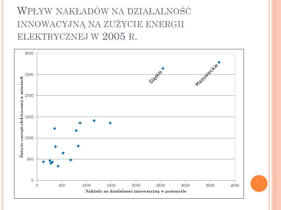 W PŁYW NAKŁADÓW NA DZIAŁALNOŚĆ INNOWACYJNĄ NA ZUŻYCIE ENERGII ELEKTRYCZNEJ W 2005 R.