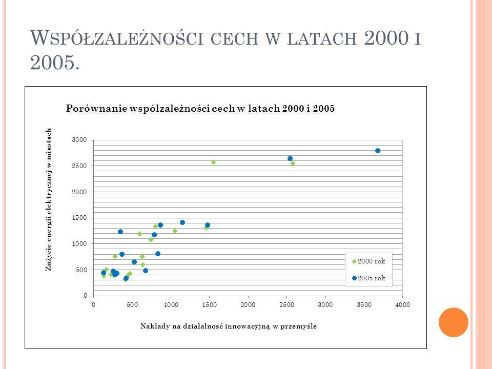 W SPÓŁZALEŻNOŚCI CECH W LATACH 2000 I 2005.