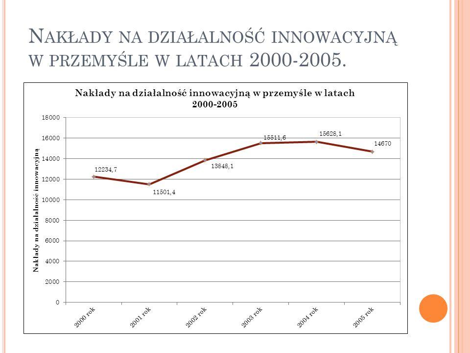 N AKŁADY NA DZIAŁALNOŚĆ INNOWACYJNĄ W PRZEMYŚLE W LATACH 2000-2005.