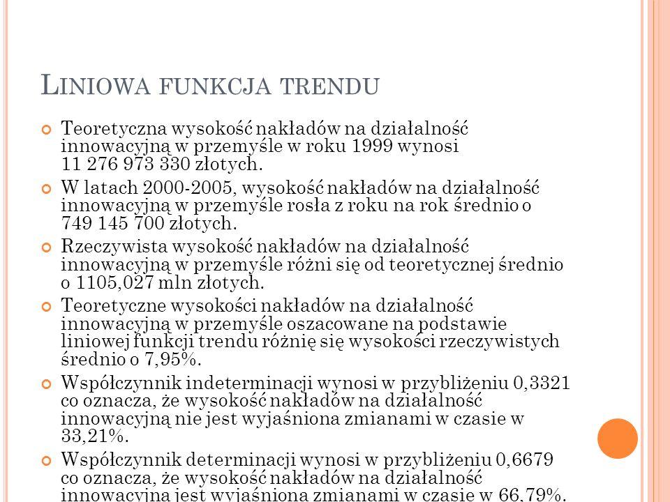 L INIOWA FUNKCJA TRENDU Teoretyczna wysokość nakładów na działalność innowacyjną w przemyśle w roku 1999 wynosi 11 276 973 330 złotych. W latach 2000-