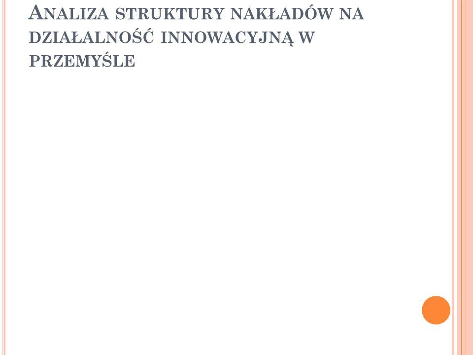 D LA ROKU 2000 Według wartości średniej arytmetycznej, województwa w 2000 roku wydały po 760,92 mln złotych na działalność innowacyjną w przemyśle.