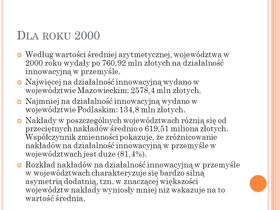 D LA ROKU 2000 Według wartości średniej arytmetycznej, województwa w 2000 roku wydały po 760,92 mln złotych na działalność innowacyjną w przemyśle. Na