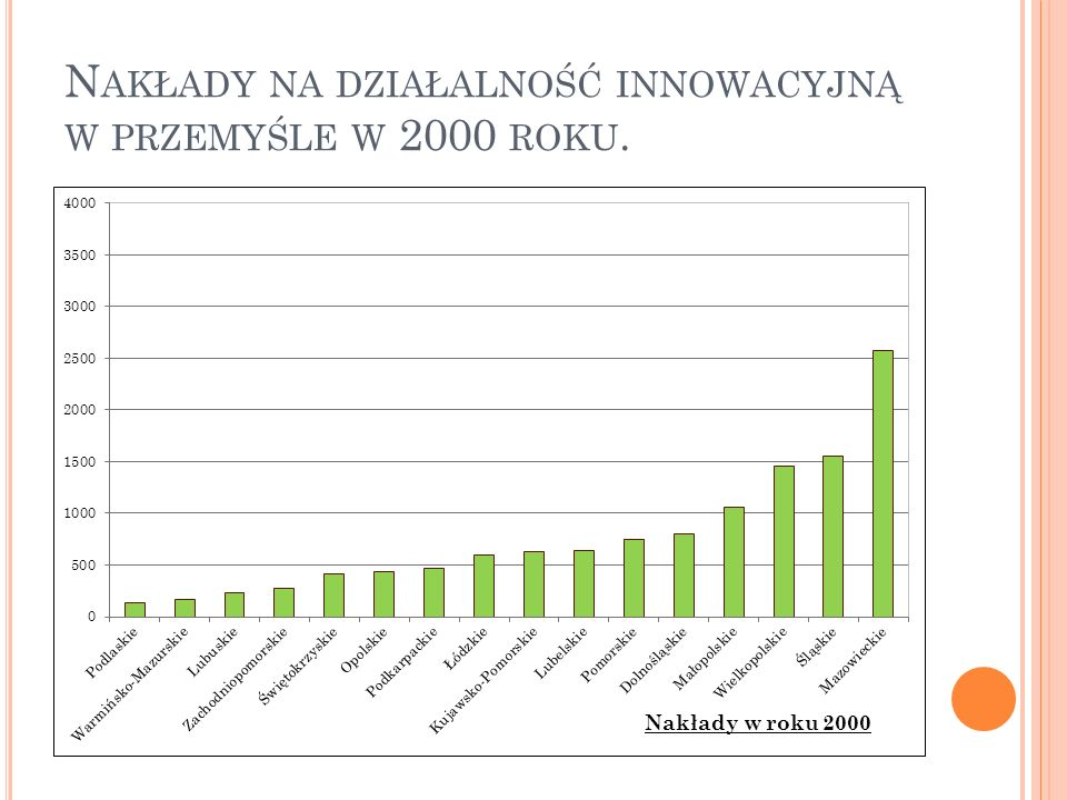 D LA ROKU 2005 Według wartości średniej arytmetycznej, województwa w 2005 roku wydały po 916,88 mln złotych na działalność innowacyjną w przemyśle.