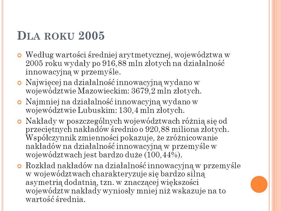 D LA ROKU 2005 Według wartości średniej arytmetycznej, województwa w 2005 roku wydały po 916,88 mln złotych na działalność innowacyjną w przemyśle. Na