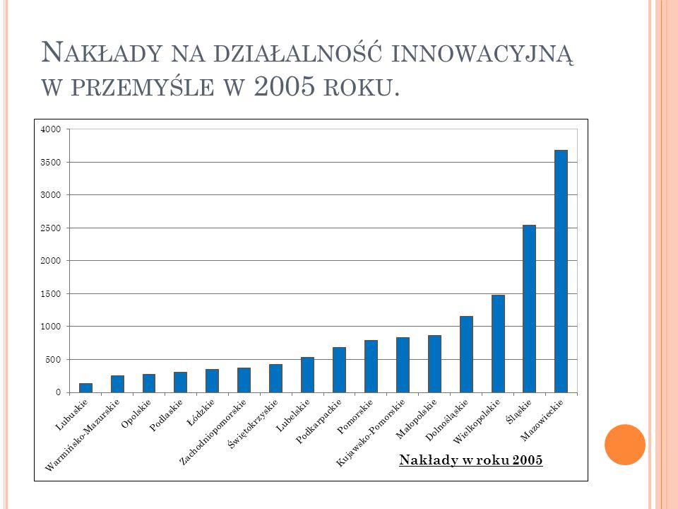 A NALIZA ZMIAN NAKŁADÓW NA DZIAŁALNOŚĆ INNOWACYJNĄ W PRZEMYŚLE DLA LAT 2000 I 2005 Wskaźnik podobieństwa struktur wynosi około 0,78, a zatem pomimo zaobserwowanych zmian struktura wydatków zarówno w 2000 jak i 2005 roku jest podobna.