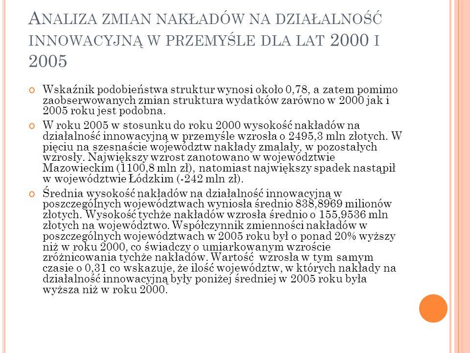 Z MIANY W NAKŁADACH NA DZIAŁALNOŚĆ INNOWACYJNĄ W LATACH 2000 I 2005.