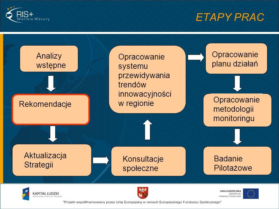 Analizy wstępne Aktualizacja Strategii Rekomendacje Konsultacje społeczne Opracowanie planu działań Opracowanie systemu przewidywania trendów innowacy