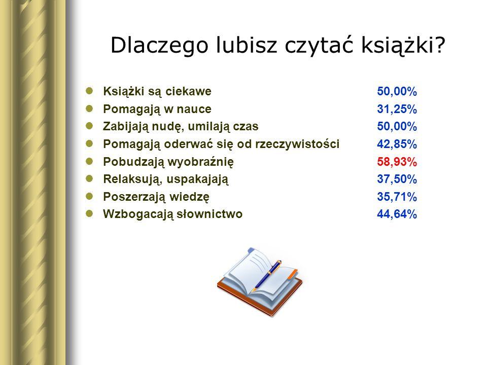 Dlaczego lubisz czytać książki? Książki są ciekawe 50,00% Pomagają w nauce31,25% Zabijają nudę, umilają czas50,00% Pomagają oderwać się od rzeczywisto