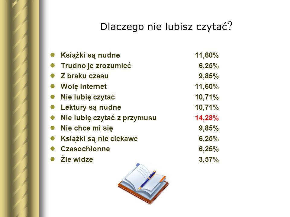 Dlaczego nie lubisz czytać ? Książki są nudne11,60% Trudno je zrozumieć 6,25% Z braku czasu 9,85% Wolę Internet 11,60% Nie lubię czytać 10,71% Lektury