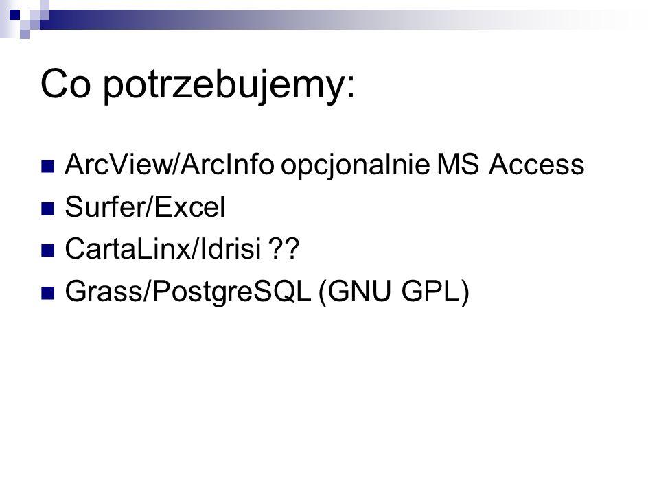 Co potrzebujemy: ArcView/ArcInfo opcjonalnie MS Access Surfer/Excel CartaLinx/Idrisi ?? Grass/PostgreSQL (GNU GPL)