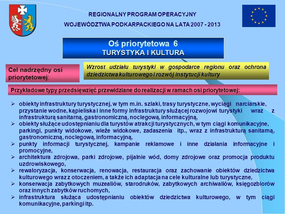 Oś priorytetowa 6 TURYSTYKA I KULTURA Cel nadrzędny osi priorytetowej: Wzrost udziału turystyki w gospodarce regionu oraz ochrona dziedzictwa kulturow