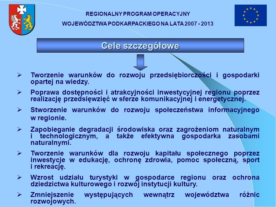 REGIONALNY PROGRAM OPERACYJNY WOJEWÓDZTWA PODKARPACKIEGO NA LATA 2007 - 2013 Tabela finansowa w podziale na osie priorytetowe oraz źródła finansowania (euro) Osie priorytetowe Wkład wspólnotowy Wkład krajowy Indykatywny podział wkładu krajowego Finansowanie ogółem Poziom współfinansowania Dla celów informacyjnych Krajowy środki publiczne Krajowe środki prywatne Wkład EBI Inne źródła finansowania 12=3+4345=1+26=1/578 1.