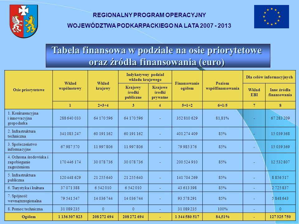 REGIONALNY PROGRAM OPERACYJNY WOJEWÓDZTWA PODKARPACKIEGO NA LATA 2007 - 2013 Tabela finansowa w podziale na osie priorytetowe oraz źródła finansowania