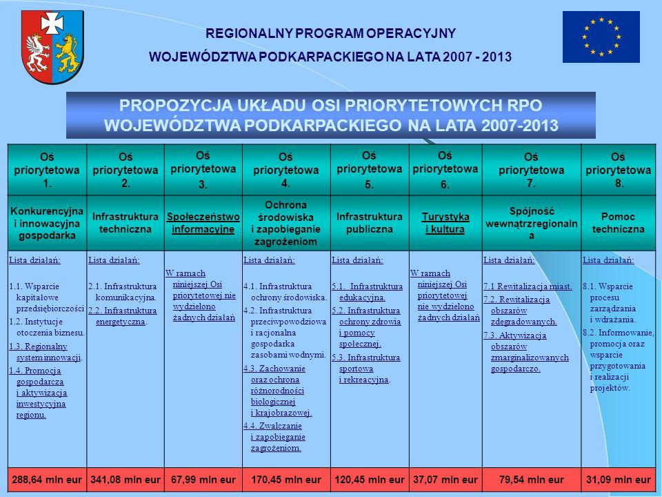 REGIONALNY PROGRAM OPERACYJNY WOJEWÓDZTWA PODKARPACKIEGO NA LATA 2007 - 2013 Procentowy podział środków EFRR między osie priorytetowe