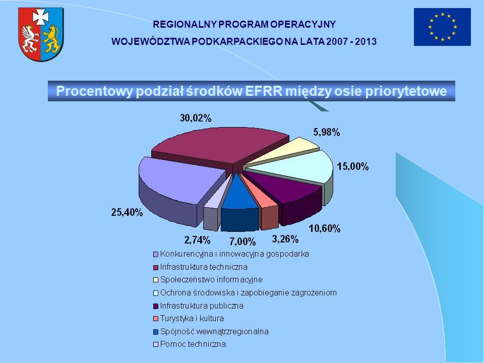 Oś priorytetowa 6 TURYSTYKA I KULTURA Cel nadrzędny osi priorytetowej: Wzrost udziału turystyki w gospodarce regionu oraz ochrona dziedzictwa kulturowego i rozwój instytucji kultury (37,07 mln euro) Przykładowe typy przedsięwzięć przewidziane do realizacji w ramach osi priorytetowej cd: REGIONALNY PROGRAM OPERACYJNY WOJEWÓDZTWA PODKARPACKIEGO NA LATA 2007 - 2013 instytucje kultury wraz z otoczeniem, w tym teatry, biblioteki, ogniska artystyczne, muzea, domy kultury, galerie sztuki, monitoring i zabezpieczenie obiektów infrastruktury turystycznej, dziedzictwa kulturowego oraz instytucji kultury wraz z otoczeniem na wypadek zagrożeń, tworzenie systemów informacji kulturalnej, informacji dotyczącej obiektów dziedzictwa kulturowego oraz rozwoju i modernizacji publicznej infrastruktury informacyjnej (np.