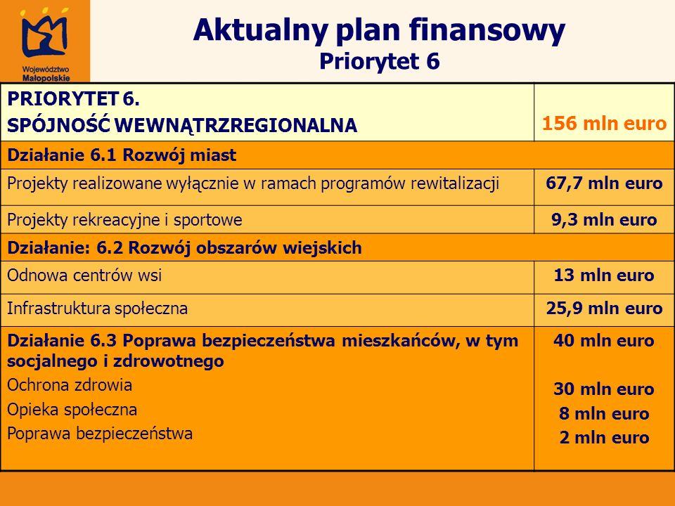 Aktualny plan finansowy Priorytet 6 PRIORYTET 6. SPÓJNOŚĆ WEWNĄTRZREGIONALNA 156 mln euro Działanie 6.1 Rozwój miast Projekty realizowane wyłącznie w