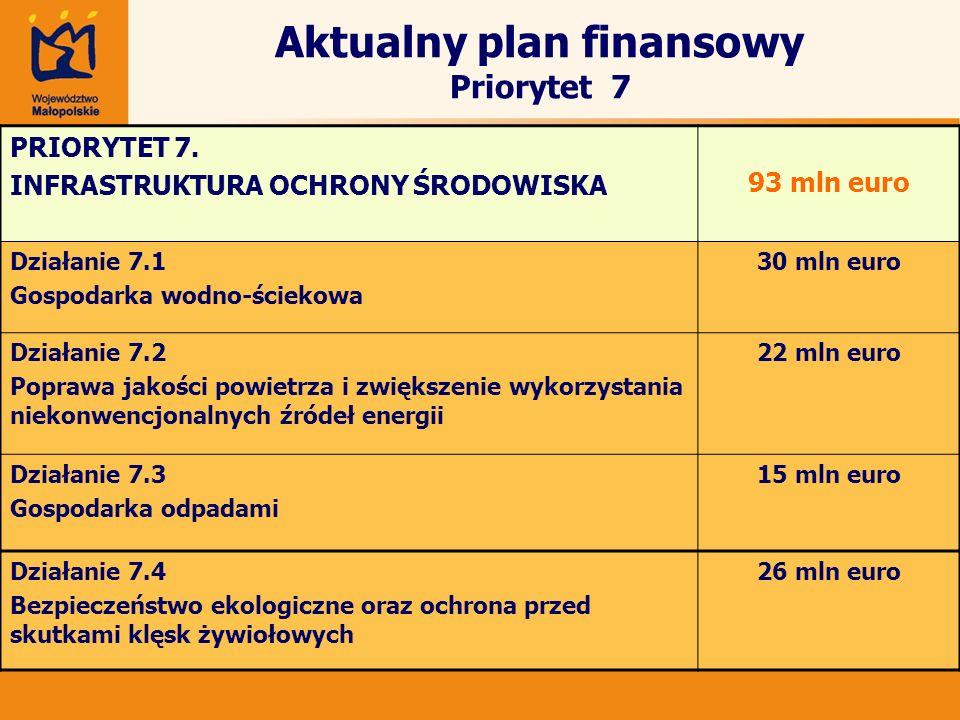Aktualny plan finansowy Priorytet 7 PRIORYTET 7. INFRASTRUKTURA OCHRONY ŚRODOWISKA 93 mln euro Działanie 7.1 Gospodarka wodno-ściekowa 30 mln euro Dzi