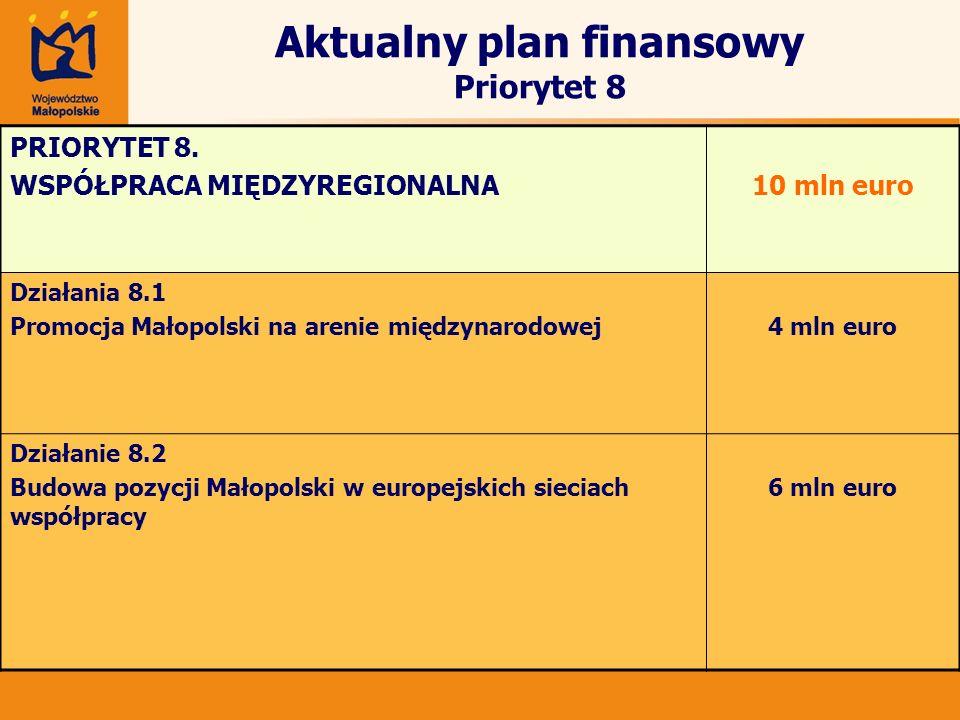 Aktualny plan finansowy Priorytet 8 PRIORYTET 8. WSPÓŁPRACA MIĘDZYREGIONALNA10 mln euro Działania 8.1 Promocja Małopolski na arenie międzynarodowej4 m