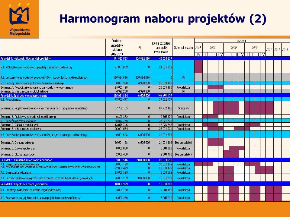 Harmonogram naboru projektów (2)