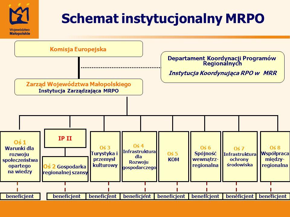Schemat instytucjonalny MRPO Komisja Europejska Zarząd Województwa Małopolskiego Instytucja Zarządzająca MRPO Departament Koordynacji Programów Region