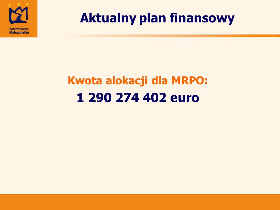 MRPO - podział środków na priorytety