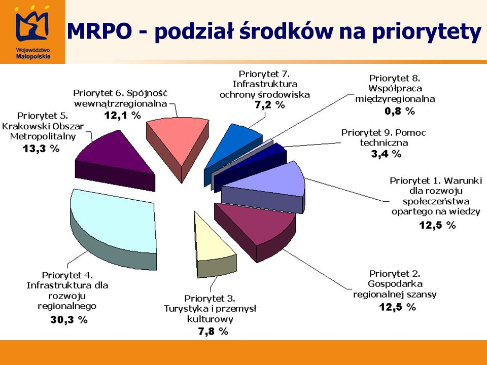 PRIORYTET 6 Działanie 6.3 MAKSYMALNY UDZIAŁ ŚRODKÓW UE : 60 % (50 % w przypadku projektów objętych pomocą publiczną) Schemat B.