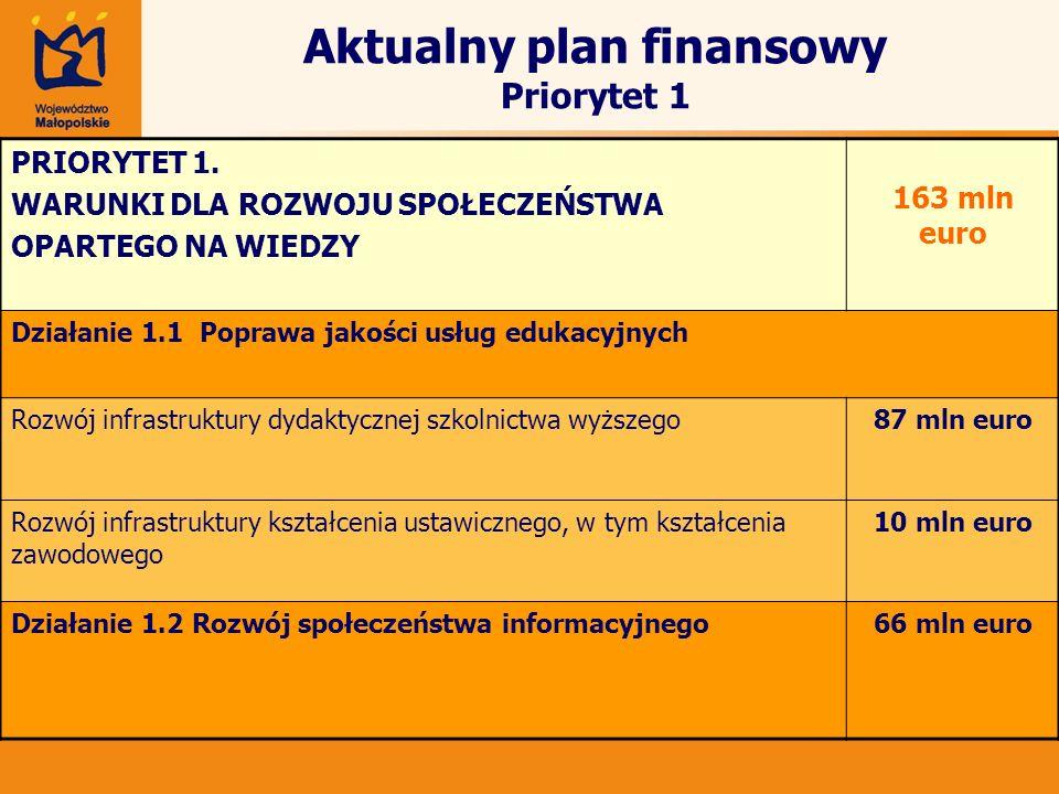 Aktualny plan finansowy Priorytet 1 PRIORYTET 1. WARUNKI DLA ROZWOJU SPOŁECZEŃSTWA OPARTEGO NA WIEDZY 163 mln euro Działanie 1.1 Poprawa jakości usług