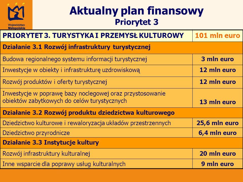 Aktualny plan finansowy Priorytet 3 PRIORYTET 3. TURYSTYKA I PRZEMYSŁ KULTUROWY101 mln euro Działanie 3.1 Rozwój infrastruktury turystycznej Budowa re