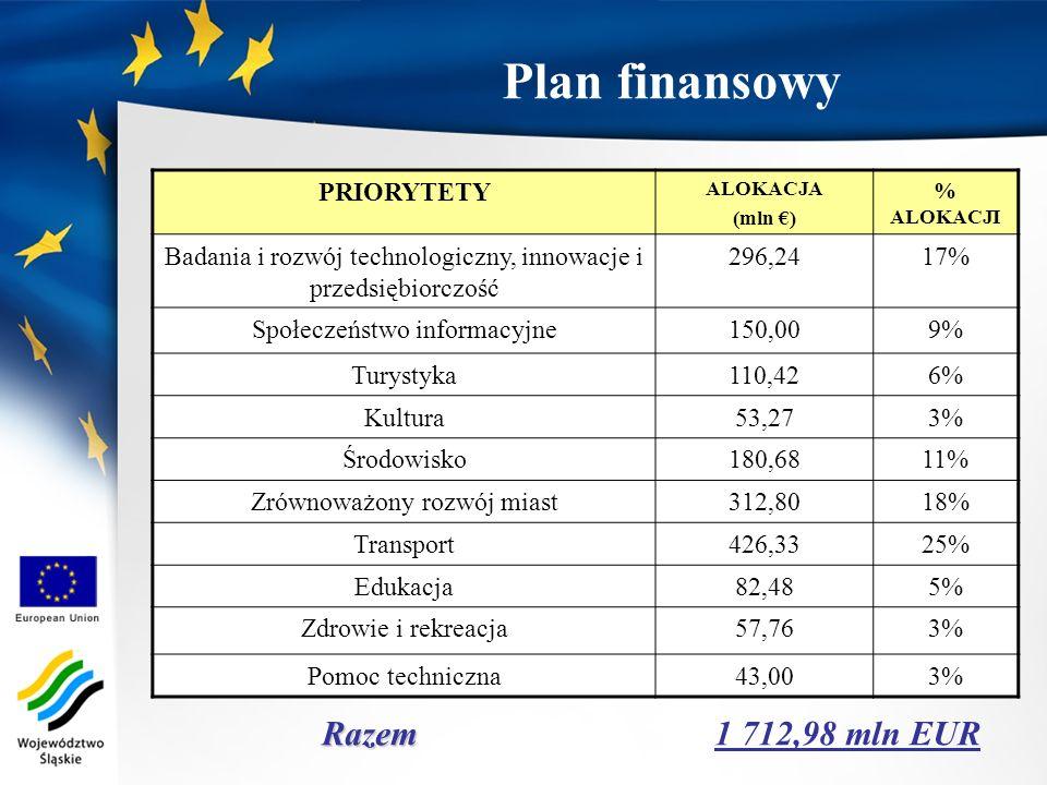 Razem Razem 1 712,98 mln EUR Plan finansowy PRIORYTETY ALOKACJA (mln ) % ALOKACJI Badania i rozwój technologiczny, innowacje i przedsiębiorczość 296,2
