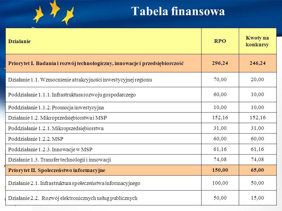 Tabela finansowa DziałanieRPO Kwoty na konkursy Priorytet I. Badania i rozwój technologiczny, innowacje i przedsiębiorczość296,24246,24 Działanie 1.1.