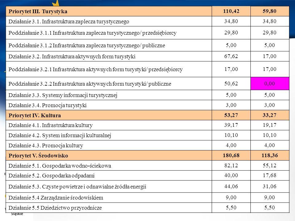 Priorytet VI.Zrównoważony rozwój miast312,80111,66 Działanie 6.1.