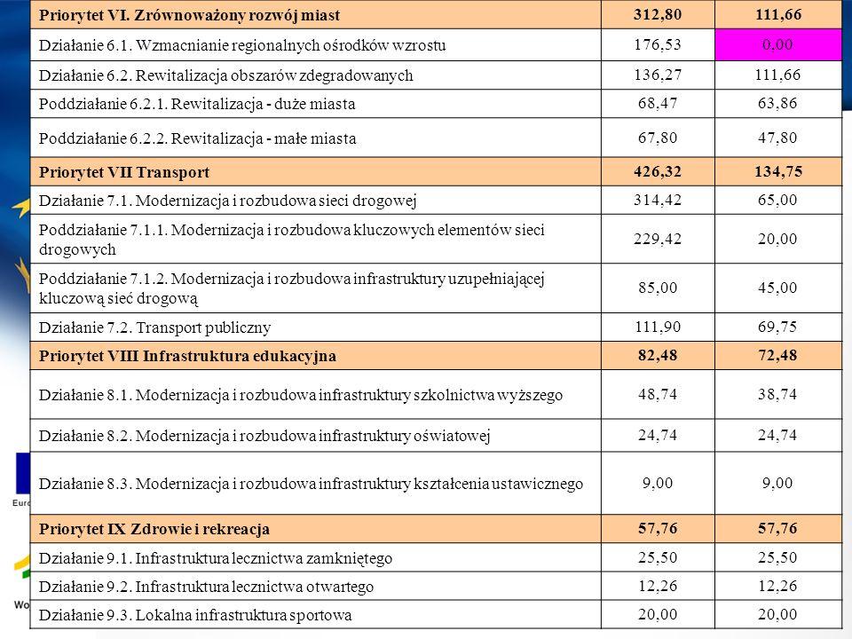 Priorytet VI. Zrównoważony rozwój miast312,80111,66 Działanie 6.1. Wzmacnianie regionalnych ośrodków wzrostu176,530,00 Działanie 6.2. Rewitalizacja ob