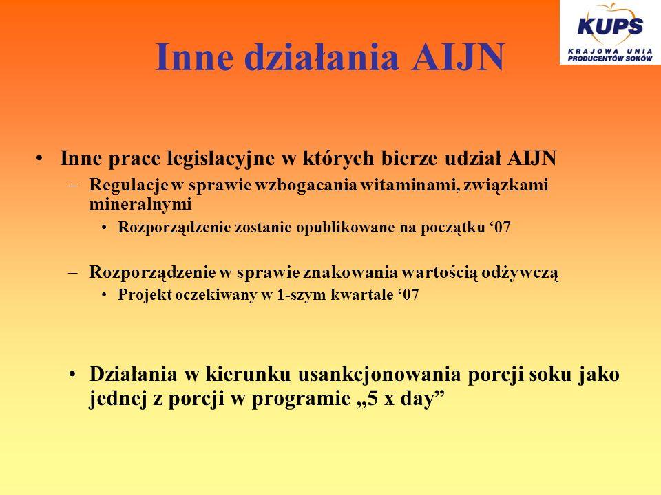Inne działania AIJN Inne prace legislacyjne w których bierze udział AIJN –Regulacje w sprawie wzbogacania witaminami, związkami mineralnymi Rozporządz