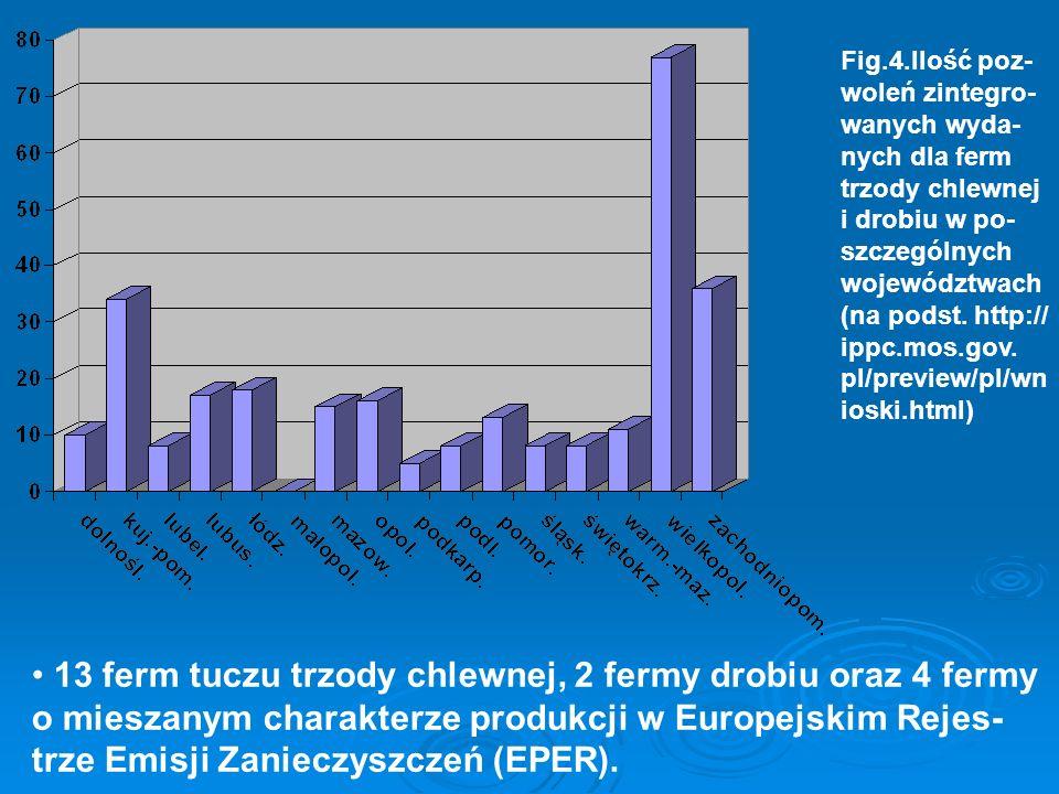 Fig.4.Ilość poz- woleń zintegro- wanych wyda- nych dla ferm trzody chlewnej i drobiu w po- szczególnych województwach (na podst. http:// ippc.mos.gov.