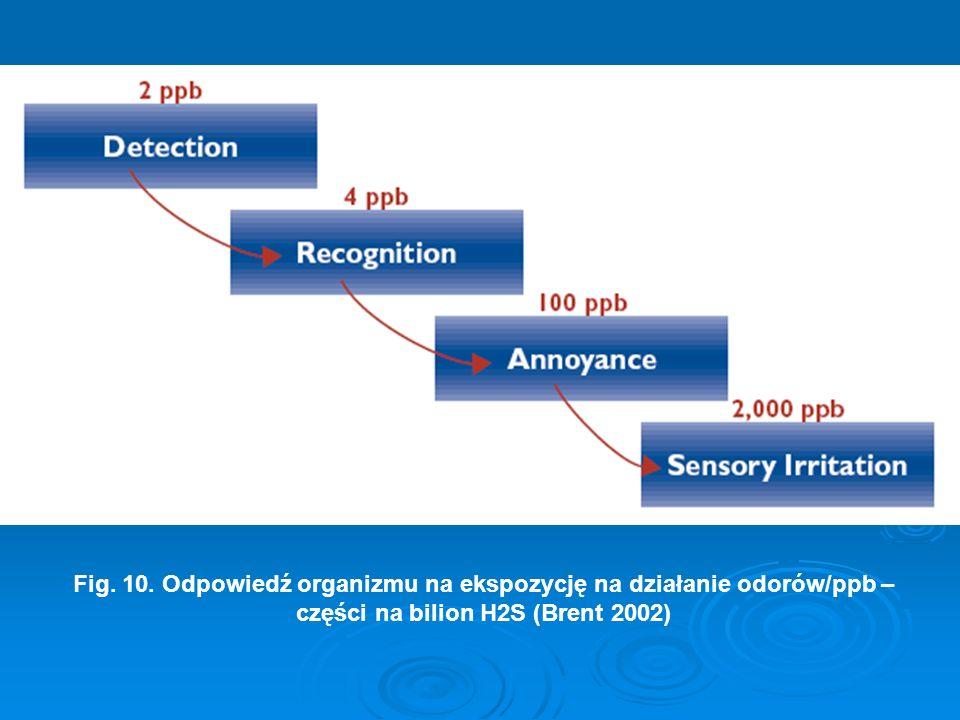 Fig. 10. Odpowiedź organizmu na ekspozycję na działanie odorów/ppb – części na bilion H2S (Brent 2002)