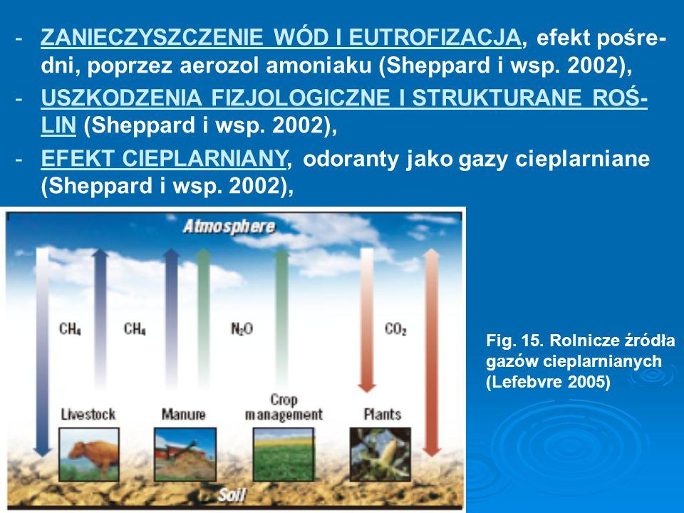 -ZANIECZYSZCZENIE WÓD I EUTROFIZACJA, efekt pośre- dni, poprzez aerozol amoniaku (Sheppard i wsp. 2002), -USZKODZENIA FIZJOLOGICZNE I STRUKTURANE ROŚ-