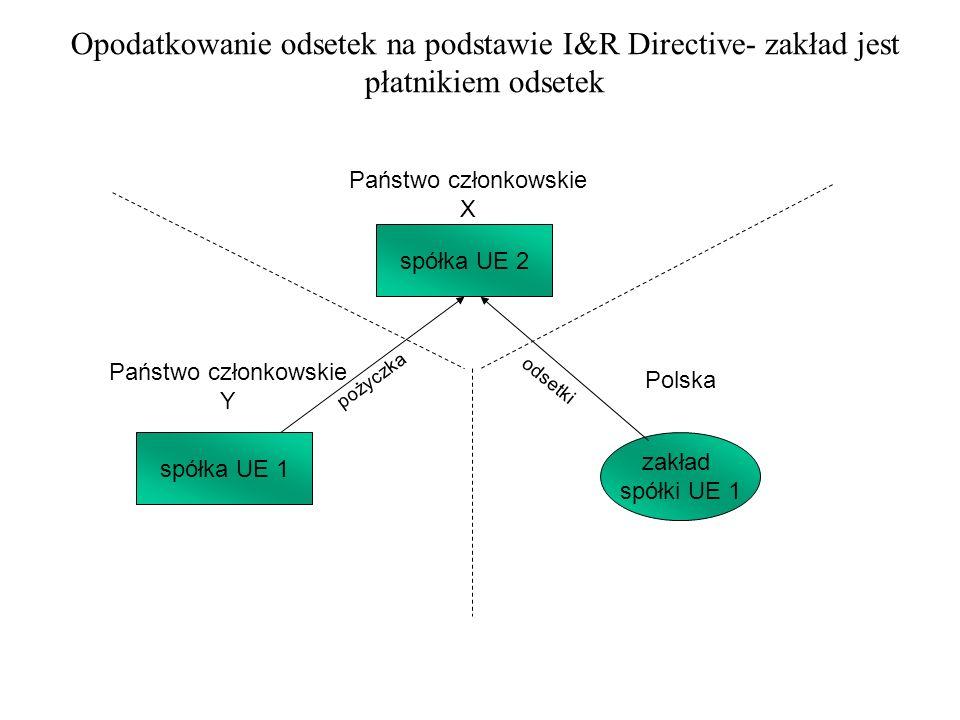 Opodatkowanie należności licencyjnych na podstawie I&R Directive – zakład jest odbiorcą należności licencyjnych Państwo członkowskie X Państwo członkowskie Y Polska spółka UE 1 spółka UE 2 zakład spółki UE 1 należności licencyjne know-how