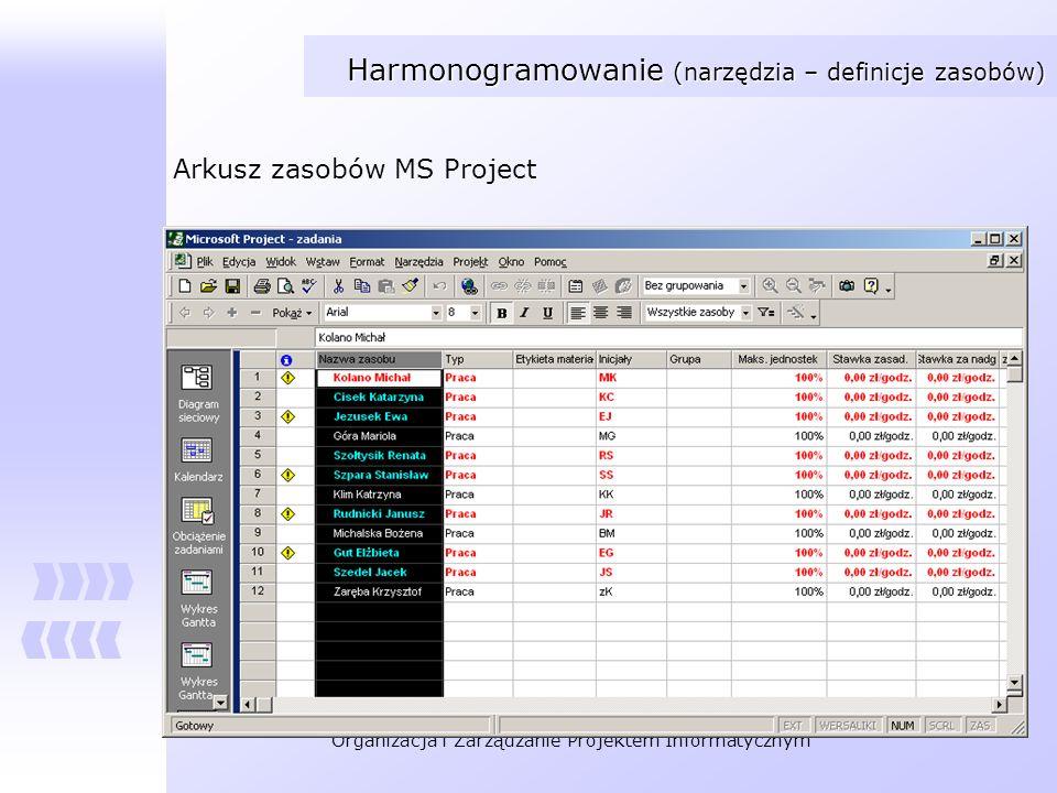 Organizacja i Zarządzanie Projektem Informatycznym Harmonogramowanie (narzędzia – definicje zasobów) Arkusz zasobów MS Project