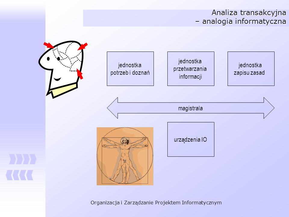 Organizacja i Zarządzanie Projektem Informatycznym Analiza transakcyjna – analogia informatyczna magistrala jednostka potrzeb i doznań jednostka przet