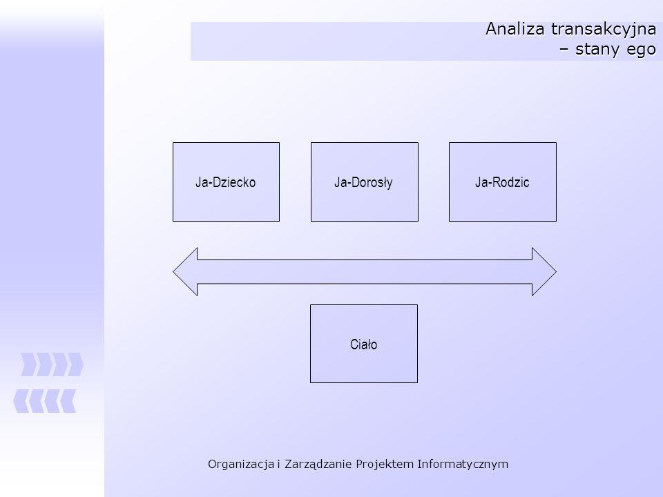 Organizacja i Zarządzanie Projektem Informatycznym Analiza transakcyjna – stany ego Ja-DzieckoJa-DorosłyJa-Rodzic Ciało