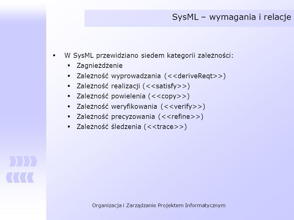 Organizacja i Zarządzanie Projektem Informatycznym SysML – wymagania i relacje W SysML przewidziano siedem kategorii zależności: Zagnieżdżenie Zależno