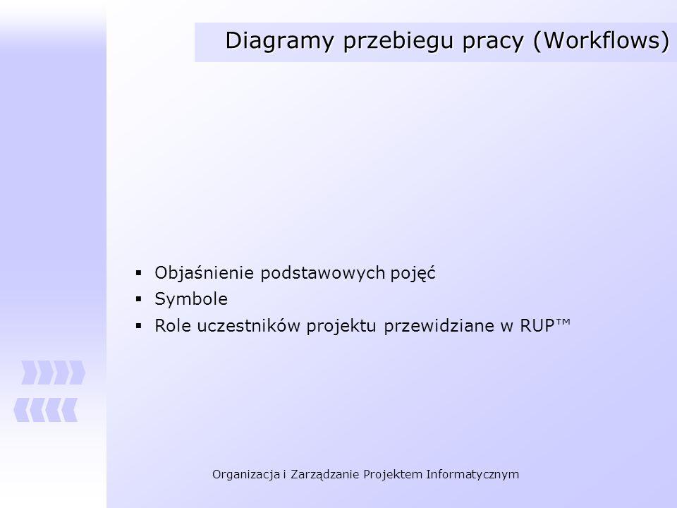 Organizacja i Zarządzanie Projektem Informatycznym Diagramy przebiegu pracy (Workflows) Objaśnienie podstawowych pojęć Symbole Role uczestników projek
