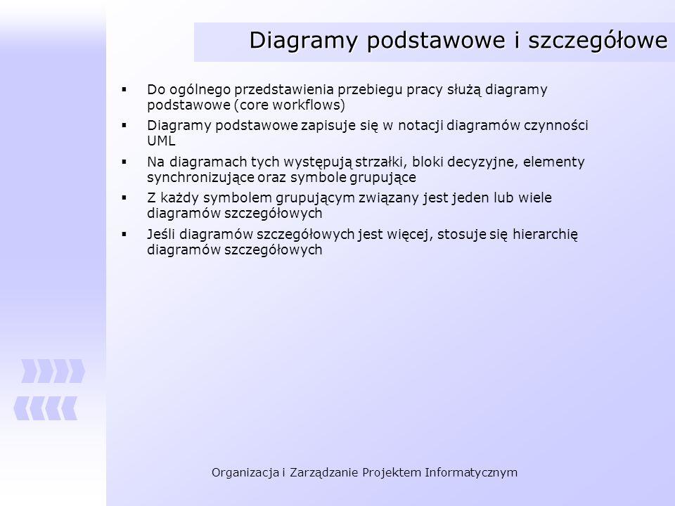 Organizacja i Zarządzanie Projektem Informatycznym Diagramy podstawowe i szczegółowe Do ogólnego przedstawienia przebiegu pracy służą diagramy podstaw