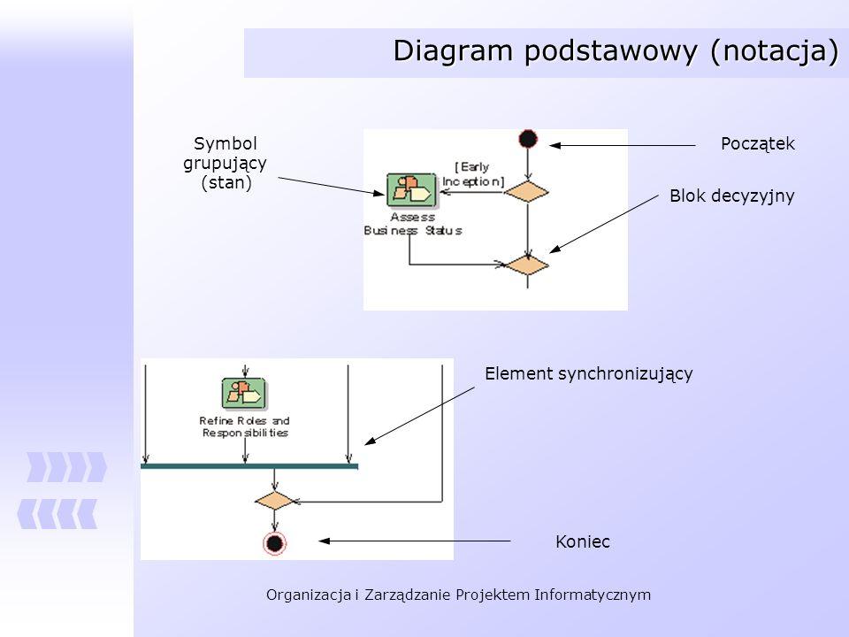 Organizacja i Zarządzanie Projektem Informatycznym Diagram podstawowy (notacja) PoczątekSymbol grupujący (stan) Blok decyzyjny Element synchronizujący