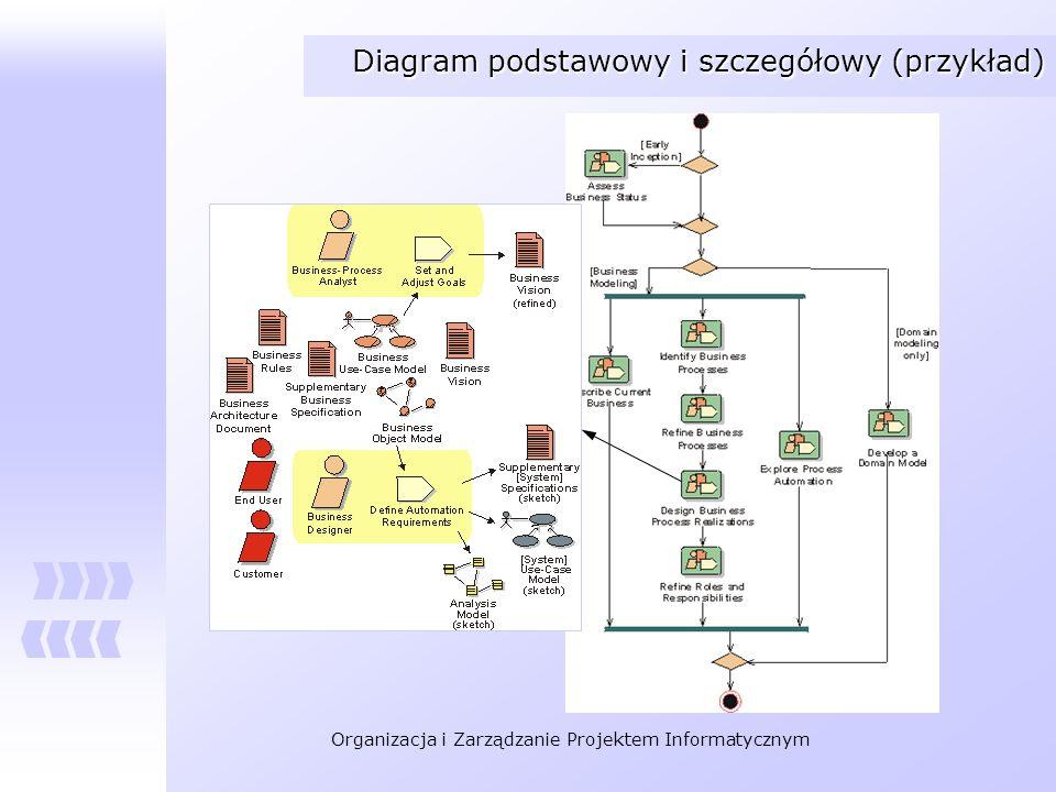 Organizacja i Zarządzanie Projektem Informatycznym Diagram podstawowy i szczegółowy (przykład)