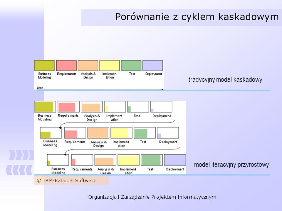 Organizacja i Zarządzanie Projektem Informatycznym Etapy i fazy cyklu Etapy (oś pionowa) są powtarzane w kolejnych iteracjach odzwierciedlają grupy czynności Fazy (oś pozioma) następują kolejno po sobie odzwierciedlają stan zaawansowania projektu © IBM-Rational Software