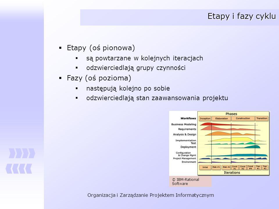 Organizacja i Zarządzanie Projektem Informatycznym Etapy i fazy cyklu Fazy Inception (faza wstępna) Elaboration (faza opracowania) Contruction (faza budowy systemu) Transition (faza przekazania) © IBM-Rational Software